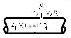 Leak rate diagram