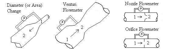 Conduit expansion, contraction. Venturi, nozzle, orifice flowmeters