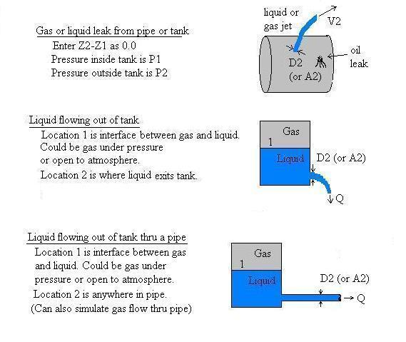 V1=0 devices: Leaky pipe, Tank discharge thru hole or pipe