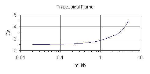 Cs graph