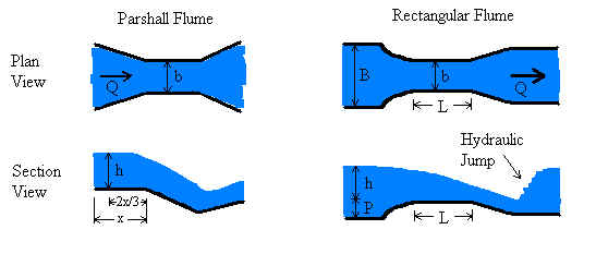 Parshall and Rectangular Flumes