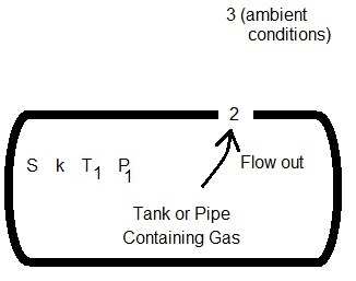 Gas Leak Rate Diagram
