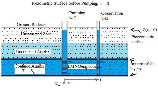 Groundwater Flow Diagram