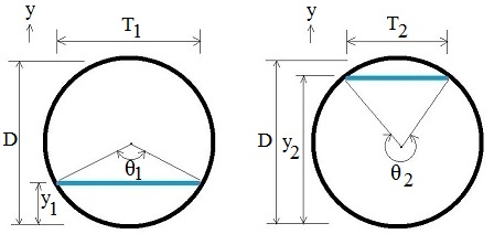 Hydraulic jump culvert central angles