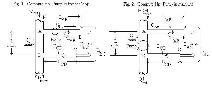 Pump causes flow through bypass loop