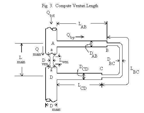 Venturi restriction causes flow through bypass loop