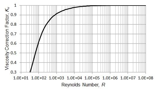 Pressure Relief Valve Graph Kv