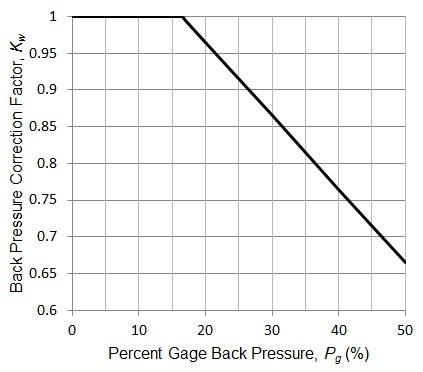 Pressure Relief Valve Graph Kw