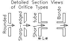 Orifice types