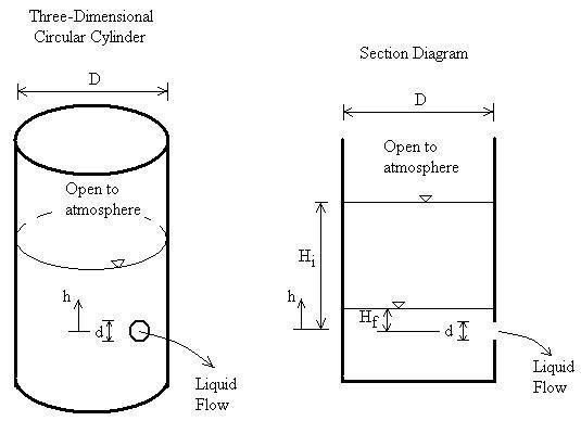 Tank and Orifice Diagram