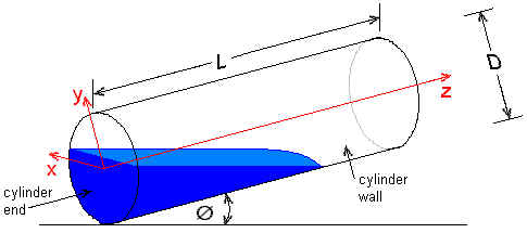 Inclined Cylinder
