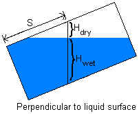 Measurement perpendicular to liquid surface