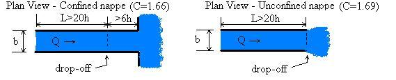 Plan views of channel