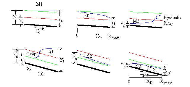 Gradually Varied Flow Calculation  Backwater profile