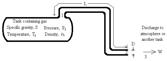 choked compressible flow of gas from tank through pipe