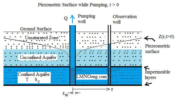 Theis Calculator Unsteady Groundwater Flow To A Pumping Well In A
