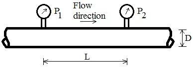 Pressure drop in horizontal pipe (laminar flow)