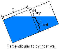 Inclined cylinder volume calculation for tanks and pipes
